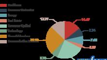 Smead Value Fund's Biggest 1st-Quarter Buys