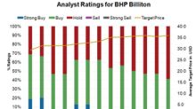 Is Analysts' Sentiment Taking a Turn for the Worse for BHP?