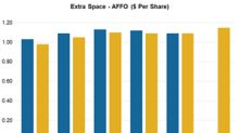 Can Extra Space Storage Beat Analysts' Q2 Estimates?