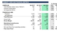 Spotify Technology S.A. Announces Financial Results for Fourth Quarter 2018