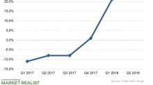 Is Twitter's Advertising Business Still Growing?