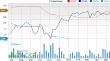 Dover (DOV): Strong Industry, Solid Earnings Estimate Revisions