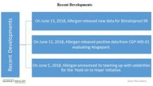Developments for Allergan in June