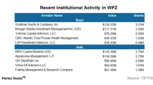 Are Institutional Investors Bullish on Williams Partners?