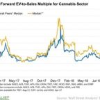 Take a Look at Valuations before Jumping into Cannabis Stocks