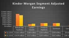 Kinder Morgan Delivers Solid First-Quarter Performance