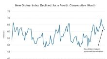 What Led to the Decline of the ISM New Orders Index in April?