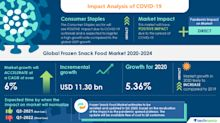 Analysis of the COVID-19 Impact: Frozen Snack Food Market 2020-2024 | Rise in Launch of Products to Augment Growth | Technavio