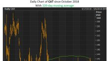 Could CAT Stock's Chart Break Down Soon?