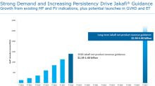 Jakafi Continues to Be Strong Growth Driver for Incyte in 2018