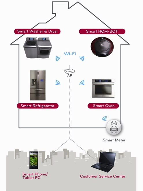 LG Thinq linqs your smart appliances with WiFi and smartphone apps
