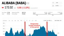 The world's largest hedge fund loads up on Alibaba (BABA)