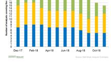 Gauging Analysts' Views on Zoetis Stock