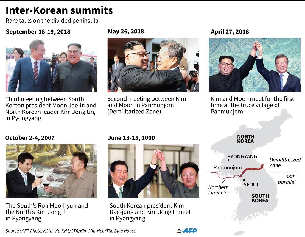 Graphic showing summits between North and South Korea (AFP Photo/John SAEKI)