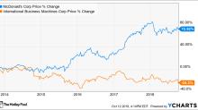Better Buy: International Business Machines Corporation vs. McDonald's