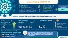 Healthcare Equipment Leasing Market- Roadmap for Recovery from COVID-19 | Inflated Cost of Healthcare Equipment to boost the Market Growth | Technavio
