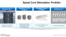Neuromodulation: A Major Growth Driver for Boston Scientific