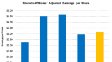 What Will It Take for Sherwin-Williams to Beat Analyst Estimates?
