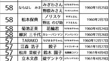 日本長壽動畫聲優高齡化 列表中大量60歲以上
