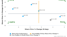 Helical Plc breached its 50 day moving average in a Bearish Manner : HLCL-GB : March 20, 2017