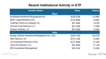 Here's Why Institutional Investors Are Still Bullish on ETP