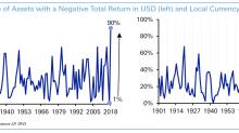 Stocks rebound, crude oil prices rise