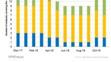 Gauging Analysts' Views on Clovis Stock