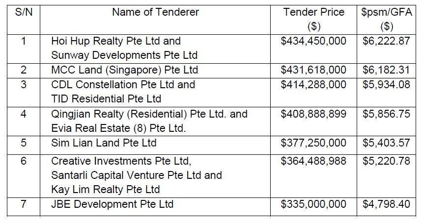 Hoi Hup and Sunway submit $434 45 mil bid for EC site at Tampines Ave 10
