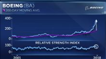Boeing could see a huge swing when it releases earnings Wednesday morning