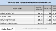 What Mining Stock RSI Indicators Tell Us