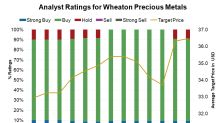Why Is Wheaton Precious Metals Analysts' Favorite Bet on Gold?