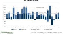 MLP Funds' Inflow Rises despite Sector Headwinds