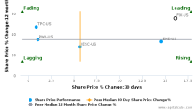 Comfort Systems USA, Inc.: Leads amongst peers with strong fundamentals