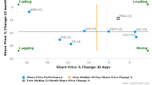 Diamondback Energy, Inc. breached its 50 day moving average in a Bearish Manner : FANG-US : August 16, 2017