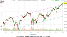 Dow Jones Today: A Roaring Start to 2020