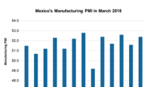 Why Mexico's Manufacturing Activity Improved in March