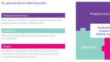 Johnson Matthey announces new sustainability goals and targets
