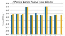 What Analysts Expect from JCPenney's Q3 Revenue