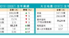 太古基本溢利飆80%派息激增 施銘倫:對香港有信心盼多連繫