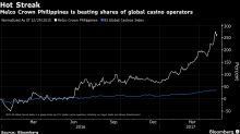 This Is the Best-Performing Casino Stock in the World