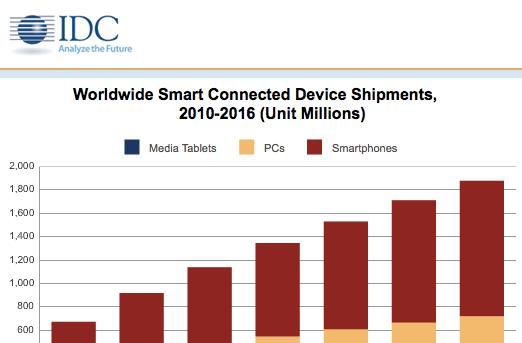 IDC: nearly 1 billion 'smart connected devices' shipped last year