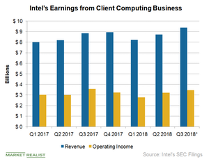 A Look at Intel's Client Computing Business