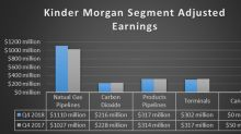 Kinder Morgan Overcomes Some Headwinds to Deliver a Strong Finish to 2018