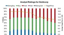 Why Are Analysts on the Sidelines about Goldcorp?