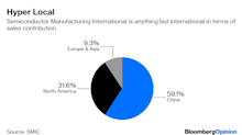 China's Chip Companies Just Can't Excite the NYSE