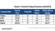 A Look at Charter's Technical Indicators