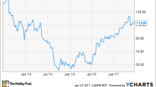 Copa Holdings' Comeback in 1 Chart