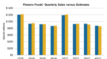 How Was Flowers Foods' 4Q17 Sales Performance?