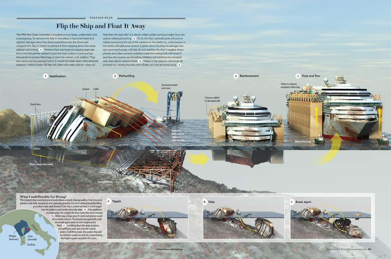 Raising the Costa Concordia Shipwreck: How Do They Do It