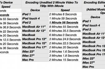 iMovie on iPad 2 beats most Macs in benchmarks